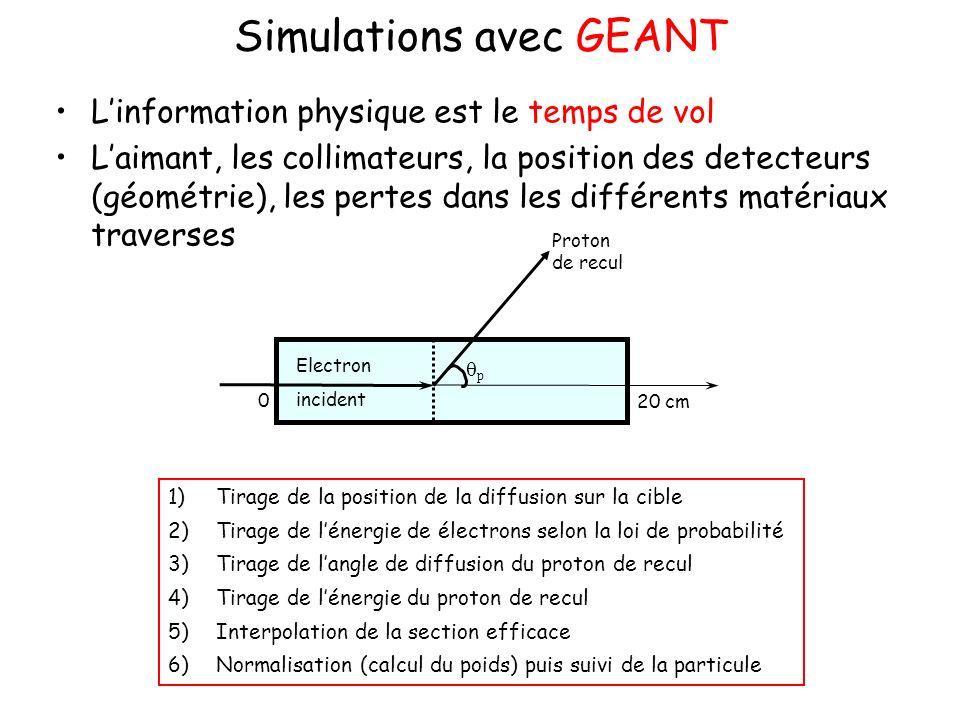 Simulations avec GEANT Linformation physique est le temps de vol Laimant, les collimateurs, la position des detecteurs (géométrie), les pertes dans les différents matériaux traverses 1)Tirage de la position de la diffusion sur la cible 2)Tirage de lénergie de électrons selon la loi de probabilité 3)Tirage de langle de diffusion du proton de recul 4)Tirage de lénergie du proton de recul 5)Interpolation de la section efficace 6)Normalisation (calcul du poids) puis suivi de la particule Electron incident Proton de recul p 0 20 cm
