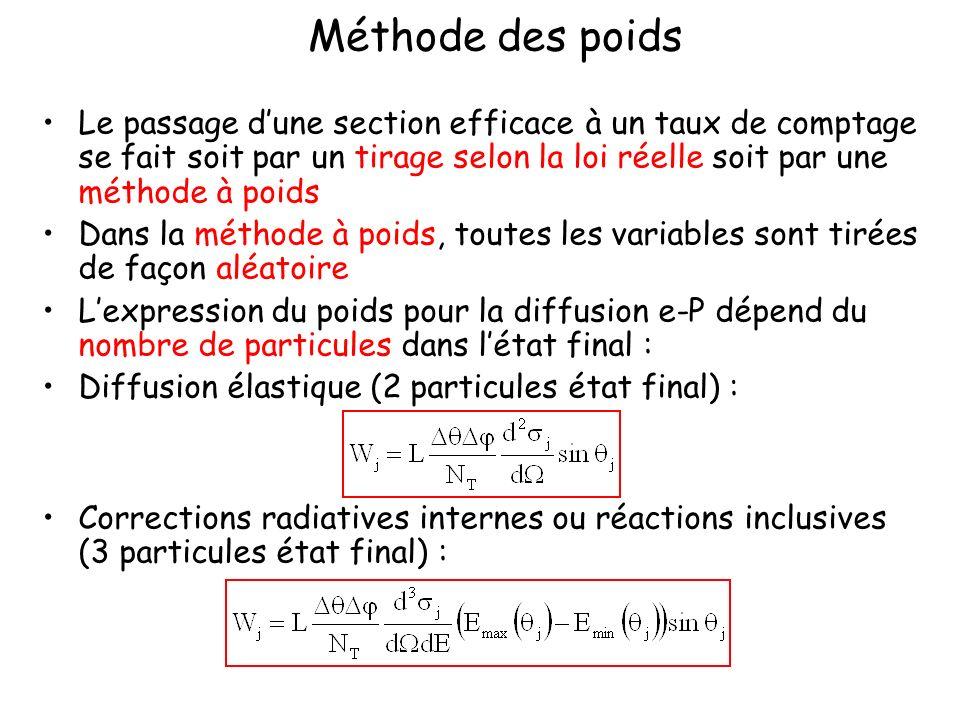 Méthode des poids Le passage dune section efficace à un taux de comptage se fait soit par un tirage selon la loi réelle soit par une méthode à poids Dans la méthode à poids, toutes les variables sont tirées de façon aléatoire Lexpression du poids pour la diffusion e-P dépend du nombre de particules dans létat final : Diffusion élastique (2 particules état final) : Corrections radiatives internes ou réactions inclusives (3 particules état final) :