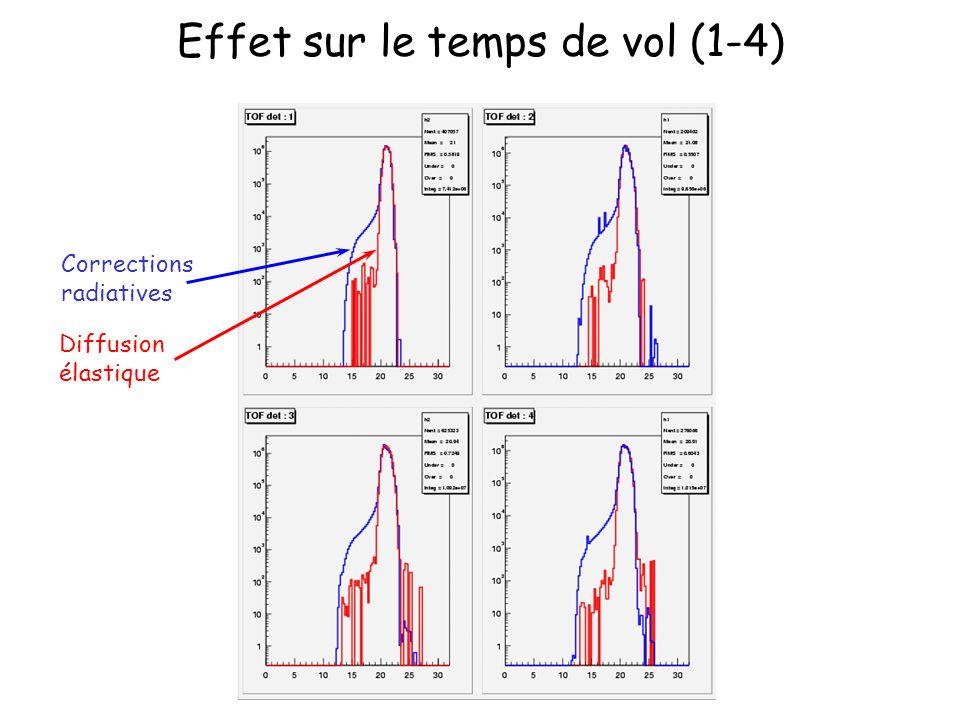 Effet sur le temps de vol (1-4) Corrections radiatives Diffusion élastique