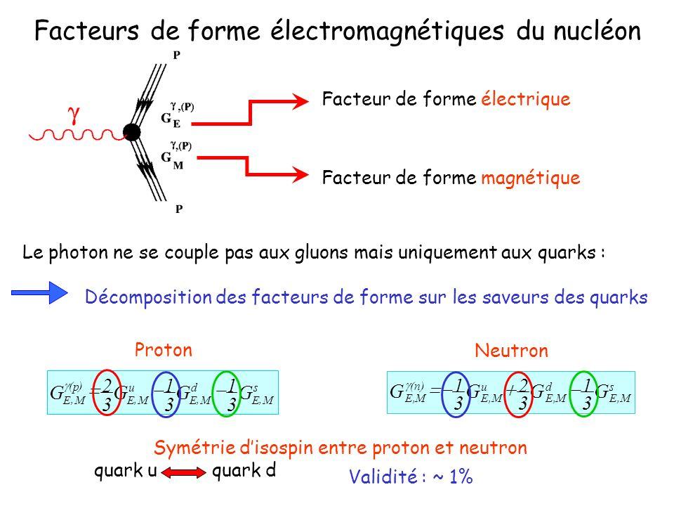 Facteurs de forme électromagnétiques du nucléon Facteur de forme électrique Facteur de forme magnétique Le photon ne se couple pas aux gluons mais uniquement aux quarks : Décomposition des facteurs de forme sur les saveurs des quarks s ME d ME u ME p ME GGGG,,, )(, 3 1 3 1 3 2 Proton s M,E d M,E u M,E )n( M,E G 3 1 G 3 2 G 3 1 G Neutron Symétrie disospin entre proton et neutron quark uquark d Validité : ~ 1%