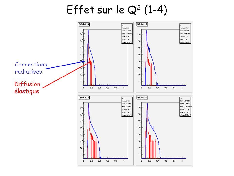 Effet sur le Q 2 (1-4) Corrections radiatives Diffusion élastique