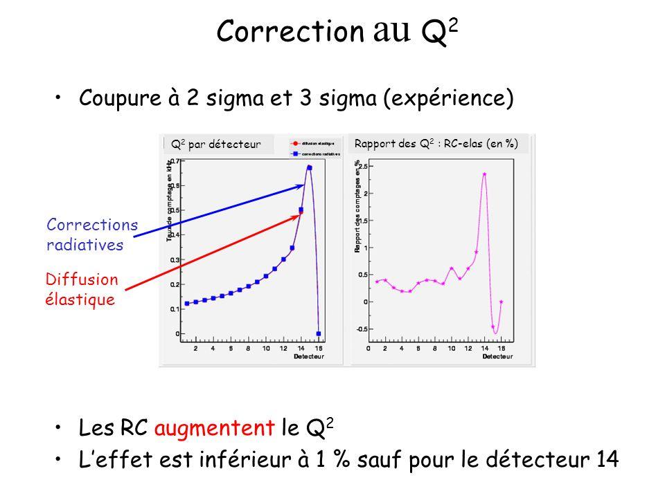 Correction au Q 2 Coupure à 2 sigma et 3 sigma (expérience) Les RC augmentent le Q 2 Leffet est inférieur à 1 % sauf pour le détecteur 14 Q 2 par détecteur Rapport des Q 2 : RC-elas (en %) Corrections radiatives Diffusion élastique