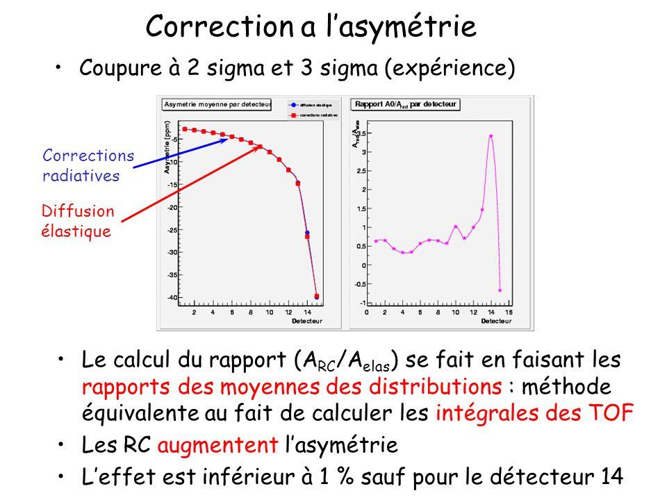 Correction a lasymétrie Coupure à 2 sigma et 3 sigma (expérience) Le calcul du rapport (A RC /A elas ) se fait en faisant les rapports des moyennes des distributions : méthode équivalente au fait de calculer les intégrales des TOF Les RC augmentent lasymétrie Leffet est inférieur à 1 % sauf pour le détecteur 14 Corrections radiatives Diffusion élastique