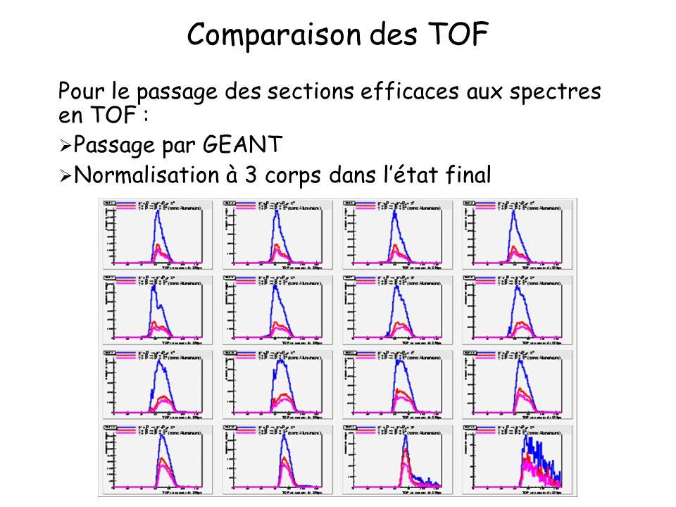 Comparaison des TOF Pour le passage des sections efficaces aux spectres en TOF : Passage par GEANT Normalisation à 3 corps dans létat final