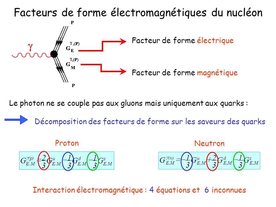 Facteurs de forme électromagnétiques du nucléon Facteur de forme électrique Facteur de forme magnétique Le photon ne se couple pas aux gluons mais uniquement aux quarks : Décomposition des facteurs de forme sur les saveurs des quarks s ME d ME u ME p ME GGGG,,, )(, 3 1 3 1 3 2 Proton s M,E d M,E u M,E )n( M,E G 3 1 G 3 2 G 3 1 G Neutron Interaction électromagnétique : 4 équations et 6 inconnues