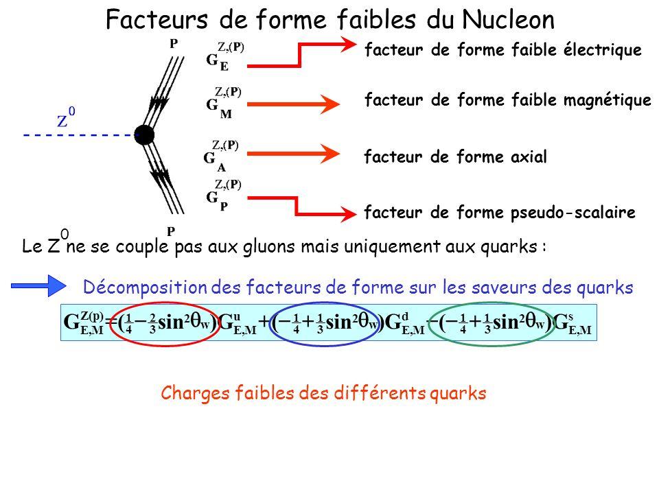 Facteurs de forme faibles du Nucleon Décomposition des facteurs de forme sur les saveurs des quarks facteur de forme faible électrique facteur de forme pseudo-scalaire facteur de forme faible magnétique facteur de forme axial s M,E w 2 3 1 4 1 d M,E w 2 3 1 4 1 u M,E w 2 3 2 4 1 )p(Z M,E G)sin(G) (G) (G Le Z ne se couple pas aux gluons mais uniquement aux quarks : 0 Charges faibles des différents quarks
