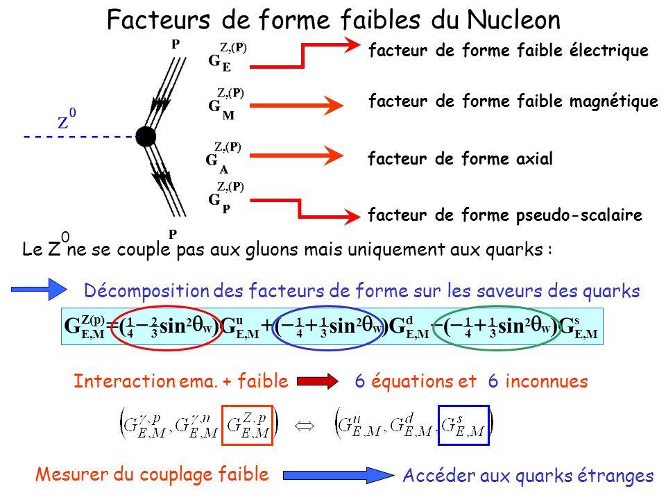 Facteurs de forme faibles du Nucleon Décomposition des facteurs de forme sur les saveurs des quarks facteur de forme faible électrique facteur de forme pseudo-scalaire facteur de forme faible magnétique facteur de forme axial s M,E w 2 3 1 4 1 d M,E w 2 3 1 4 1 u M,E w 2 3 2 4 1 )p(Z M,E G)sin(G) (G) (G Le Z ne se couple pas aux gluons mais uniquement aux quarks : 0 Interaction ema.