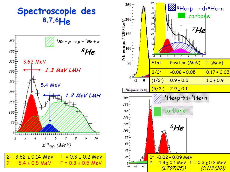 E* 8He (MeV) 3.62 MeV 5.4 MeV 1.3 MeV LMH 1.2 MeV LMH 8 He Spectroscopie des 8,7,6 He 2+ 3.62 ± 0.14 MeV Γ = 0.3 ± 0.2 MeV .