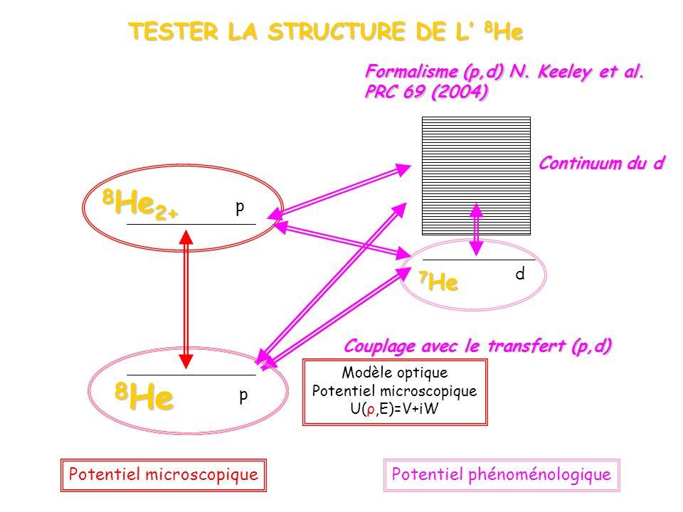 8 He p 7 He d 8 He 2+ TESTER LA STRUCTURE DE L 8 He p Couplage avec le transfert (p,d) Continuum du d Formalisme (p,d) N.