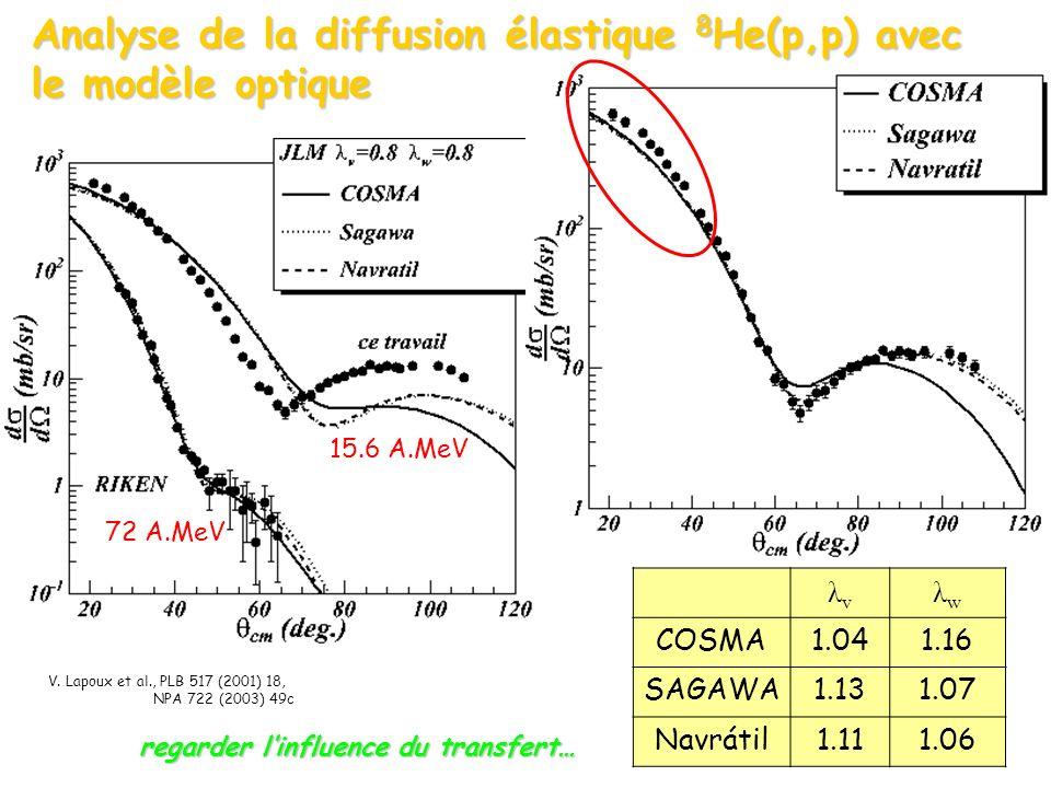 λvλv λwλw COSMA1.041.16 SAGAWA1.131.07 Navrátil1.111.06 V.
