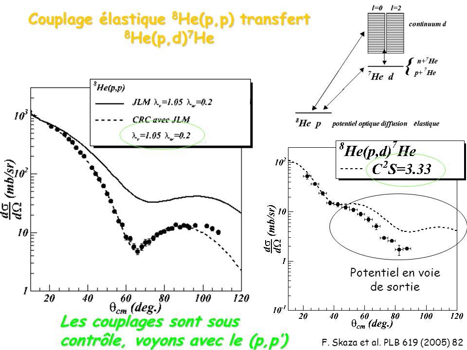 Couplage élastique 8 He(p,p) transfert 8 He(p,d) 7 He Les couplages sont sous contrôle, voyons avec le (p,p) Potentiel en voie de sortie F.