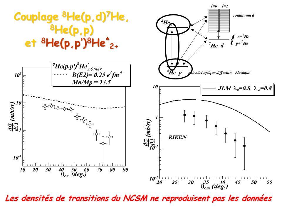Couplage 8 He(p,d) 7 He, 8 He(p,p) et 8 He(p,p) 8 He * 2+ Les densités de transitions du NCSM ne reproduisent pas les données