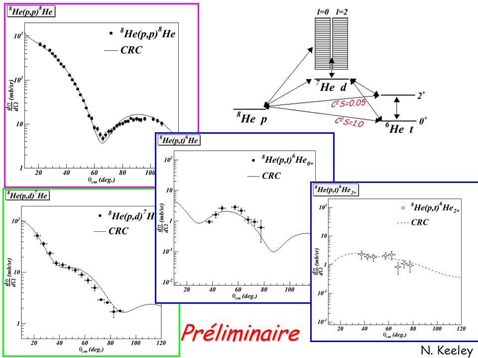 Préliminaire N. Keeley C 2 S=0.05 C 2 S=1.0