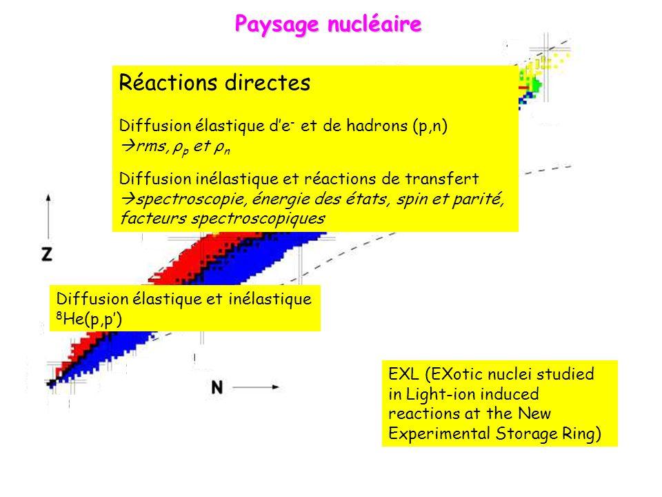 Paysage nucléaire Réactions directes Diffusion élastique de - et de hadrons (p,n) rms, ρ p et ρ n Diffusion inélastique et réactions de transfert spectroscopie, énergie des états, spin et parité, facteurs spectroscopiques Diffusion élastique et inélastique 8 He(p,p) EXL (EXotic nuclei studied in Light-ion induced reactions at the New Experimental Storage Ring)