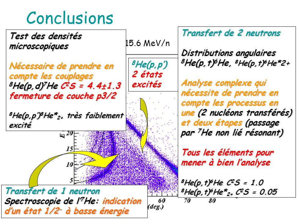 Conclusions @ 15.6 MeV/n 8 He(p,p) 2 états excités Transfert de 1 neutron Spectroscopie de l 7 He: indication dun état 1/2 - à basse énergie Test des densités microscopiques Nécessaire de prendre en compte les couplages 8 He(p,d) 7 He C 2 S = 4.4±1.3 fermeture de couche p3/2 8 He(p,p) 8 He* 2+ très faiblement excité Transfert de 2 neutrons Distributions angulaires 8 He(p,t) 6 He, 8 He(p,t) 6 He*2+ Analyse complexe qui nécessite de prendre en compte les processus en une (2 nucléons transférés) et deux étapes (passage par 7 He non lié résonant) Tous les éléments pour mener à bien lanalyse 8 He(p,t) 6 He C 2 S = 1.0 8 He(p,t) 6 He* 2+ C 2 S = 0.05