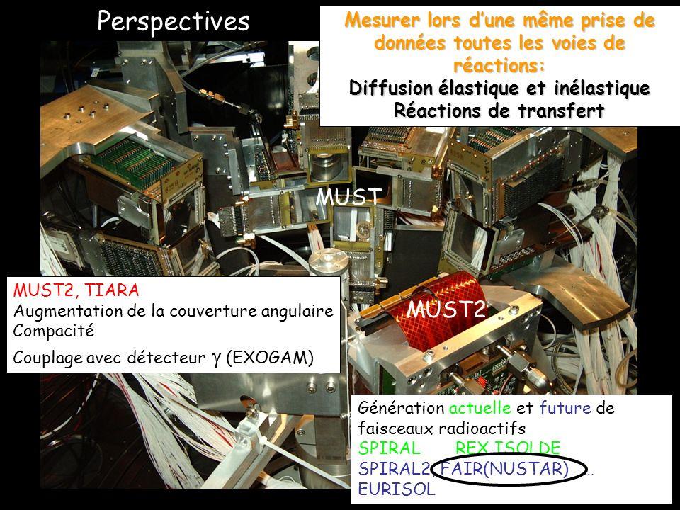 Perspectives MUST2 MUST Mesurer lors dune même prise de données toutes les voies de réactions: Diffusion élastique et inélastique Réactions de transfert MUST2, TIARA Augmentation de la couverture angulaire Compacité Couplage avec détecteur (EXOGAM) Génération actuelle et future de faisceaux radioactifs SPIRAL REX ISOLDE SPIRAL2, FAIR(NUSTAR) … EURISOL