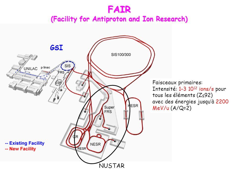 FAIR (Facility for Antiproton and Ion Research) GSI Faisceaux primaires: Intensité: 1-3 10 12 ions/s pour tous les éléments (Z92) avec des énergies jusquà 2200 MeV/u (A/Q=2) NUSTAR