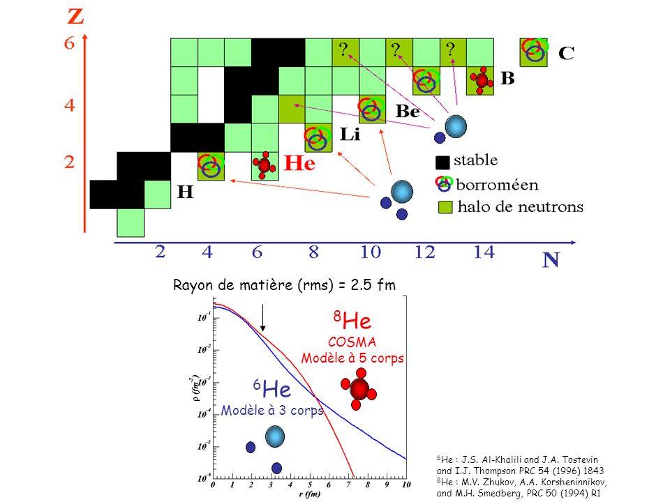 8 He/ 7 He C²S = 4.4 ± 1.3 Comprendre les couplages avec le transfert 8 He(p,d) 7 He Et alors lélastique .