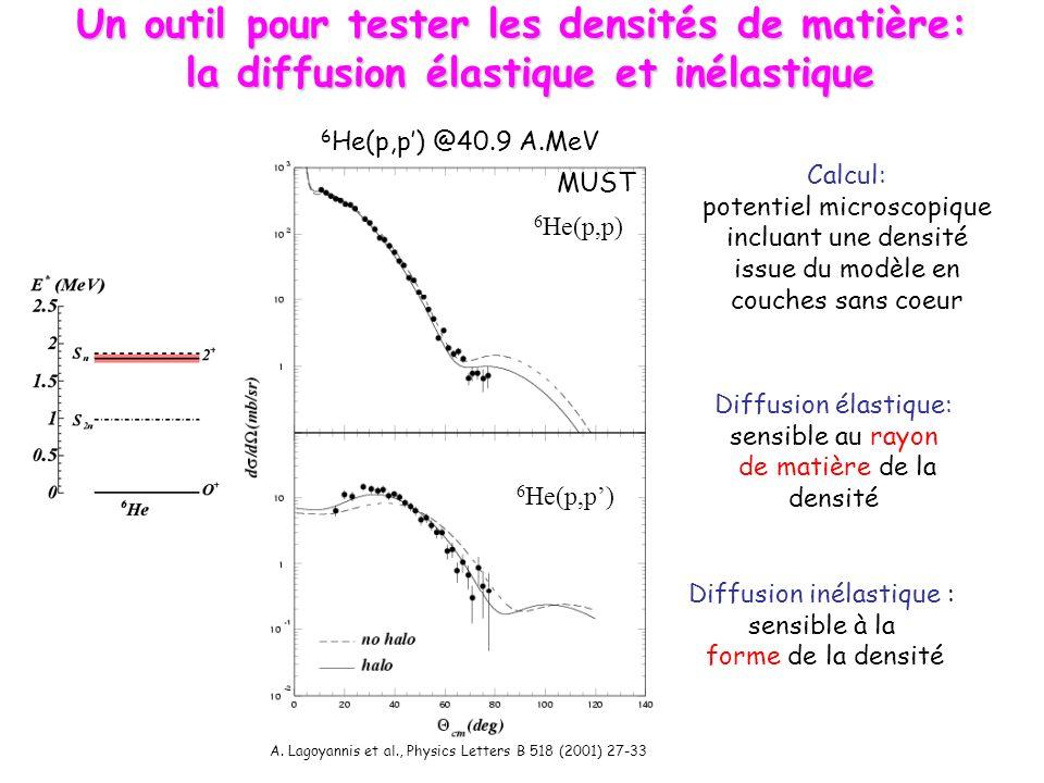 8 He(p,p) @ 72 MeV/nucléon Counts E* 8 He (MeV) -2.2.4.6.8.