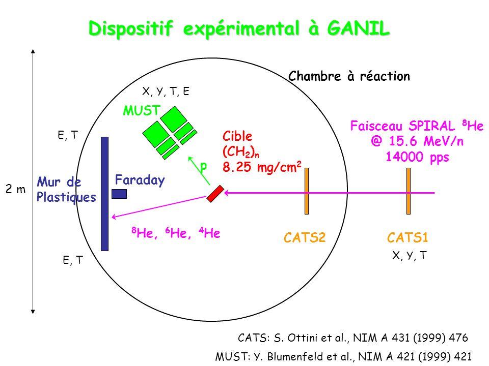 Dispositif expérimental à GANIL Faisceau SPIRAL 8 He @ 15.6 MeV/n 14000 pps Chambre à réaction Mur de Plastiques CATS1CATS2 8 He, 6 He, 4 He Cible (CH 2 ) n 8.25 mg/cm 2 X, Y, T p MUST X, Y, T, E E, T Faraday CATS: S.