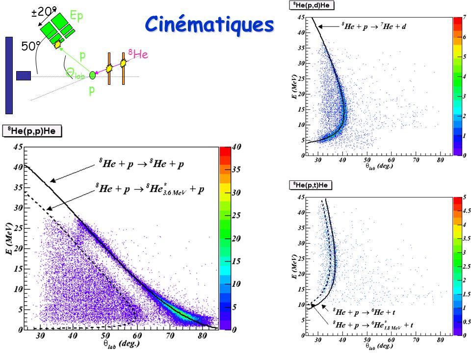 8 Hep Θ lab Ep p 50° ±20° Spectres en énergie dexcitation 8,7,6 He 0+0+ 820 keV 8 He 7 He 930 keV 6 He 0+0+ 2+2+