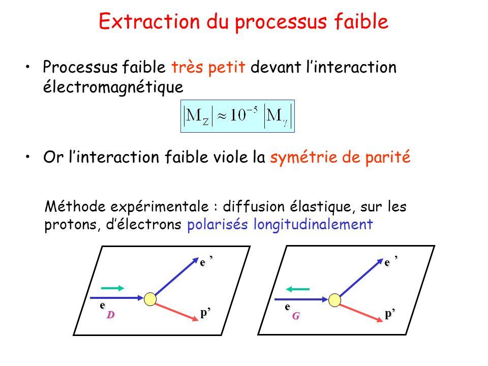 Extraction du processus faible Processus faible très petit devant linteraction électromagnétique Or linteraction faible viole la symétrie de parité Méthode expérimentale : diffusion élastique, sur les protons, délectrons polarisés longitudinalement e, e D p e,e G p