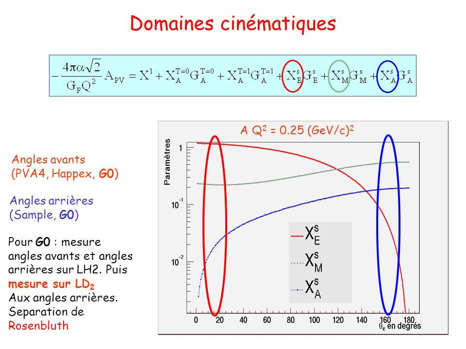 Domaines cinématiques Angles avants (PVA4, Happex, G0) Angles arrières (Sample, G0) Pour G0 : mesure angles avants et angles arrières sur LH2.