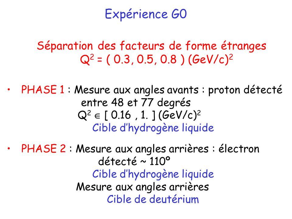 Expérience G0 Séparation des facteurs de forme étranges Q 2 = ( 0.3, 0.5, 0.8 ) (GeV/c) 2 PHASE 1 : Mesure aux angles avants : proton détecté entre 48 et 77 degrés Q 2 [ 0.16, 1.