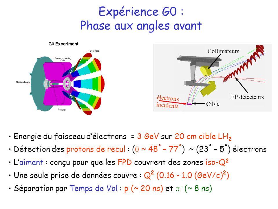 Energie du faisceau délectrons = 3 GeV sur 20 cm cible LH 2 Détection des protons de recul : ( ~ 48 ° – 77 ° ) ~ (23 ° – 5 ° ) électrons Laimant : conçu pour que les FPD couvrent des zones iso-Q 2 Une seule prise de données couvre : Q 2 (0.16 - 1.0 (GeV/c) 2 ) Séparation par Temps de Vol : p (~ 20 ns) et + (~ 8 ns) Expérience G0 : Phase aux angles avant électrons incidents Cible Collimateurs FP détecteurs