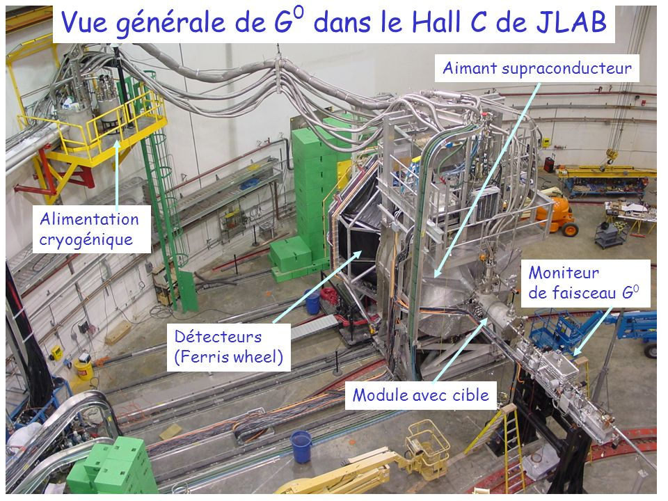 Moniteur de faisceau G 0 Aimant supraconducteur Détecteurs (Ferris wheel) Alimentation cryogénique Module avec cible Vue générale de G 0 dans le Hall C de JLAB