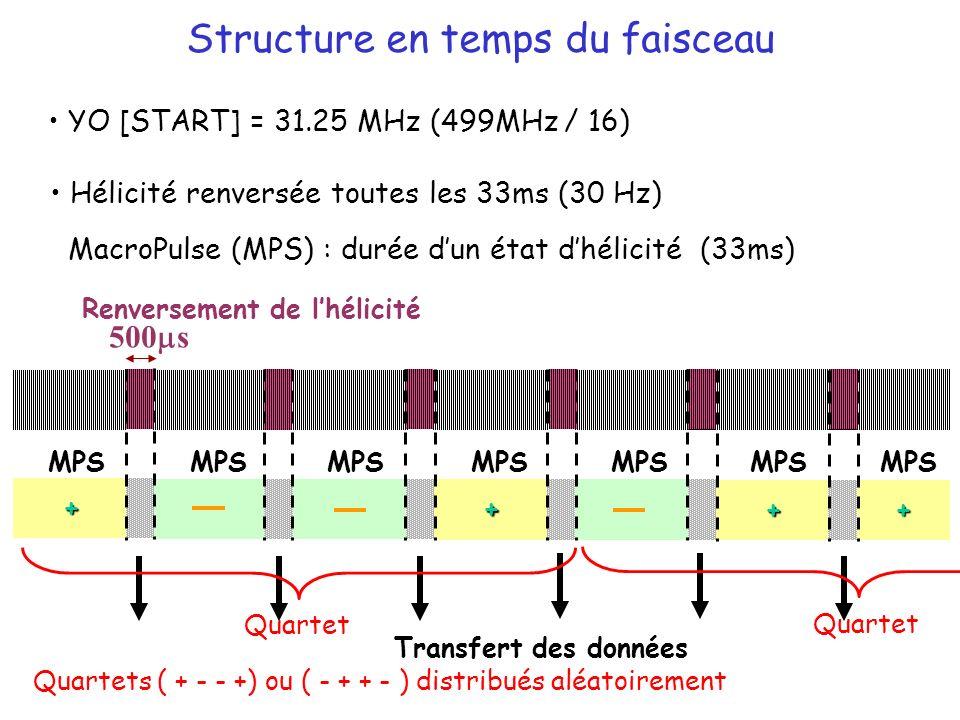 Structure en temps du faisceau YO [START] = 31.25 MHz (499MHz / 16) Hélicité renversée toutes les 33ms (30 Hz) MacroPulse (MPS) : durée dun état dhélicité (33ms) Renversement de lhélicité 500 s Transfert des données + + + + MPS Quartet Quartets ( + - - +) ou ( - + + - ) distribués aléatoirement