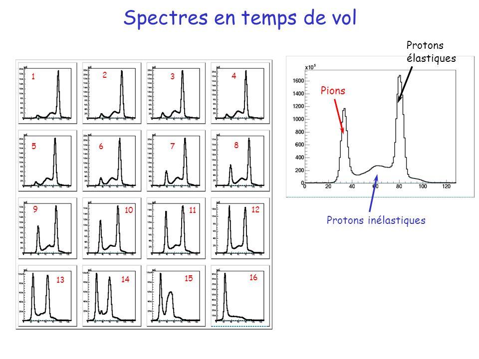 Spectres en temps de vol Pions Protons inélastiques Protons élastiques 1 4 8 2 3 765 10 12 9 11 14 13 15 16