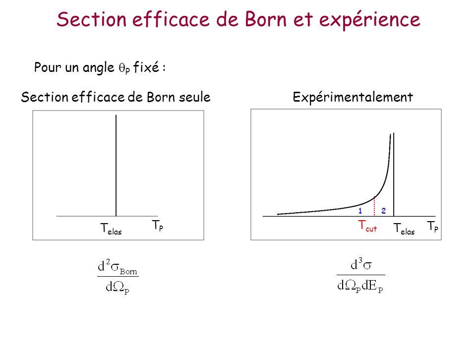 Section efficace de Born et expérience TPTP T elas Pour un angle P fixé : Section efficace de Born seuleExpérimentalement TPTP T elas T cut 1 2