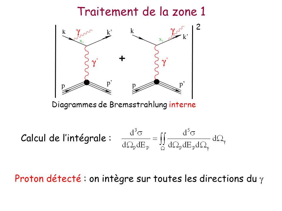 Traitement de la zone 1 Calcul de lintégrale : Proton détecté : on intègre sur toutes les directions du + Diagrammes de Bremsstrahlung interne 2