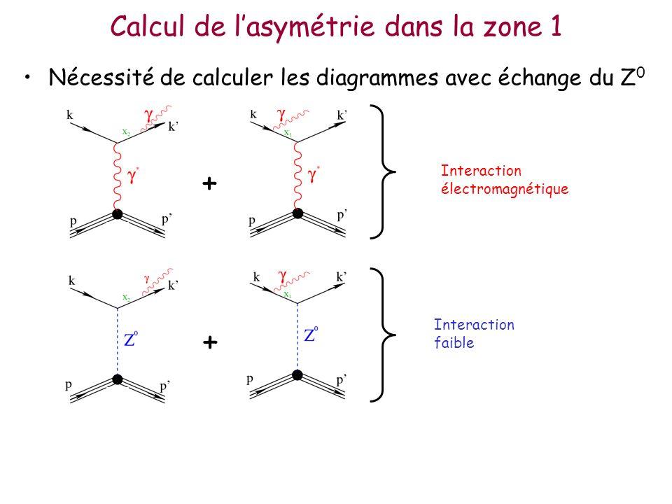 Calcul de lasymétrie dans la zone 1 Nécessité de calculer les diagrammes avec échange du Z 0 Interaction électromagnétique Interaction faible + +