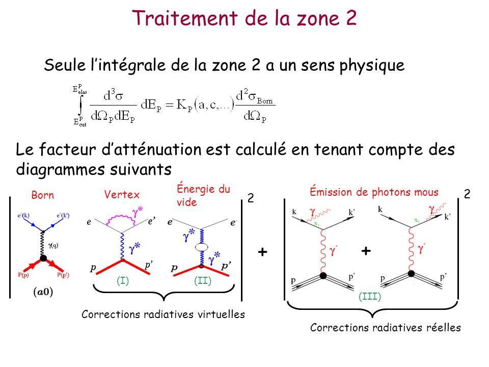 Traitement de la zone 2 Seule lintégrale de la zone 2 a un sens physique Le facteur datténuation est calculé en tenant compte des diagrammes suivants + 2 2 + Corrections radiatives réelles Émission de photons mous Born Vertex Énergie du vide Corrections radiatives virtuelles (I)(II) (III)