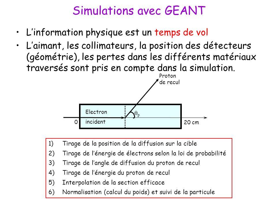Simulations avec GEANT Linformation physique est un temps de vol Laimant, les collimateurs, la position des détecteurs (géométrie), les pertes dans les différents matériaux traversés sont pris en compte dans la simulation.