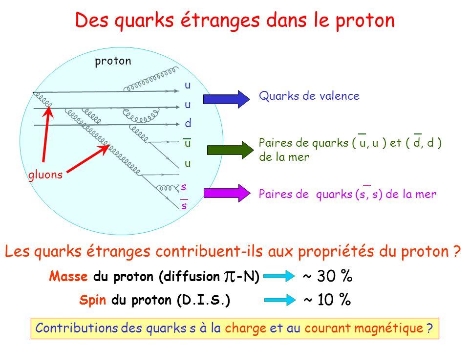 Des quarks étranges dans le proton proton gluons Paires de quarks ( u, u ) et ( d, d ) de la mer u u Paires de quarks (s, s) de la mer s s Quarks de valence u u d Les quarks étranges contribuent-ils aux propriétés du proton .