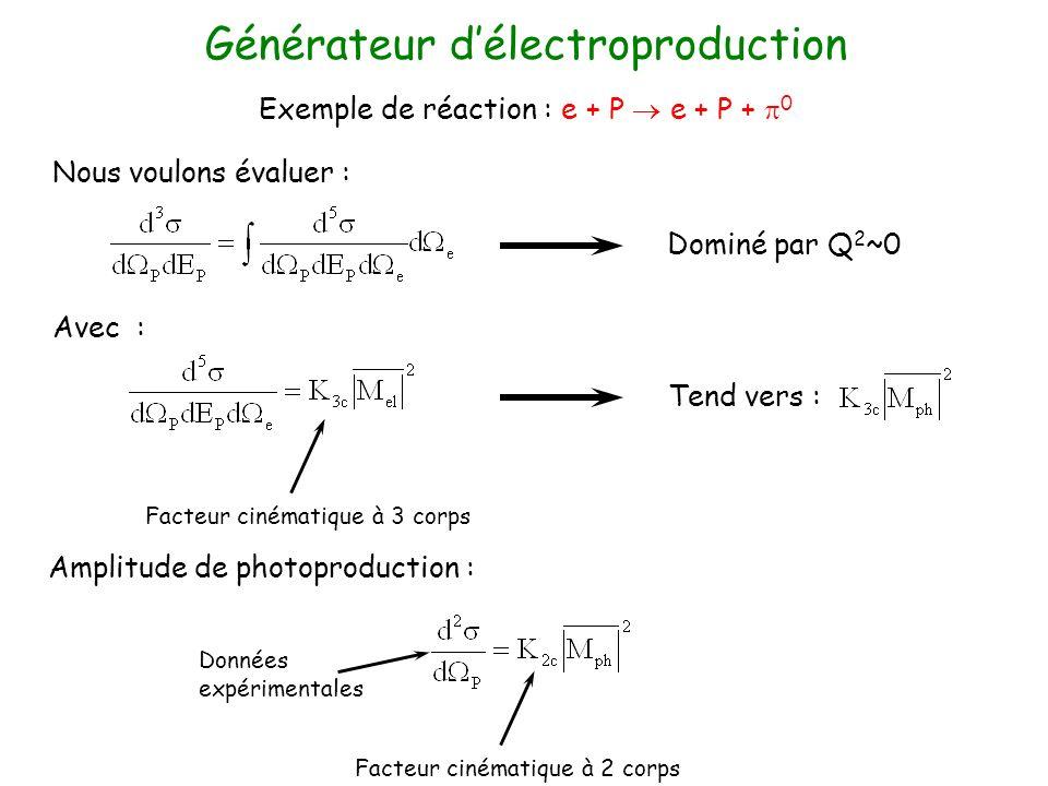 Générateur délectroproduction Exemple de réaction : e + P e + P + 0 Nous voulons évaluer : Avec : Dominé par Q 2 ~0 Tend vers : Facteur cinématique à 3 corps Amplitude de photoproduction : Facteur cinématique à 2 corps Données expérimentales