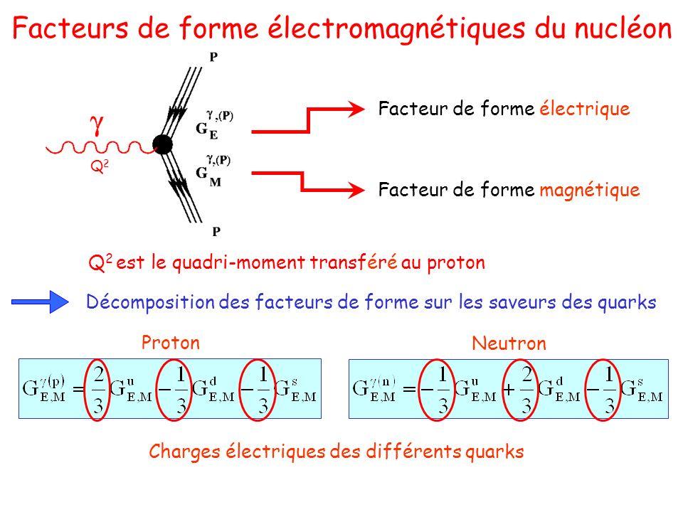 Facteurs de forme électromagnétiques du nucléon Facteur de forme électrique Facteur de forme magnétique Q2Q2 Q 2 est le quadri-moment transféré au proton Décomposition des facteurs de forme sur les saveurs des quarks Proton Neutron Charges électriques des différents quarks