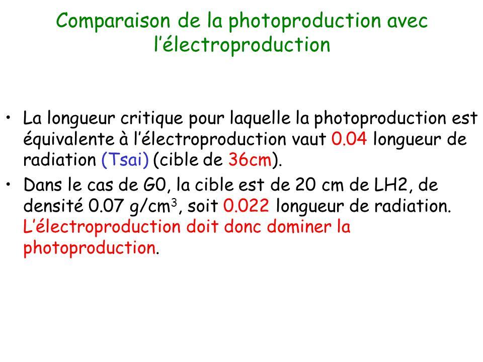 Comparaison de la photoproduction avec lélectroproduction La longueur critique pour laquelle la photoproduction est équivalente à lélectroproduction vaut 0.04 longueur de radiation (Tsai) (cible de 36cm).
