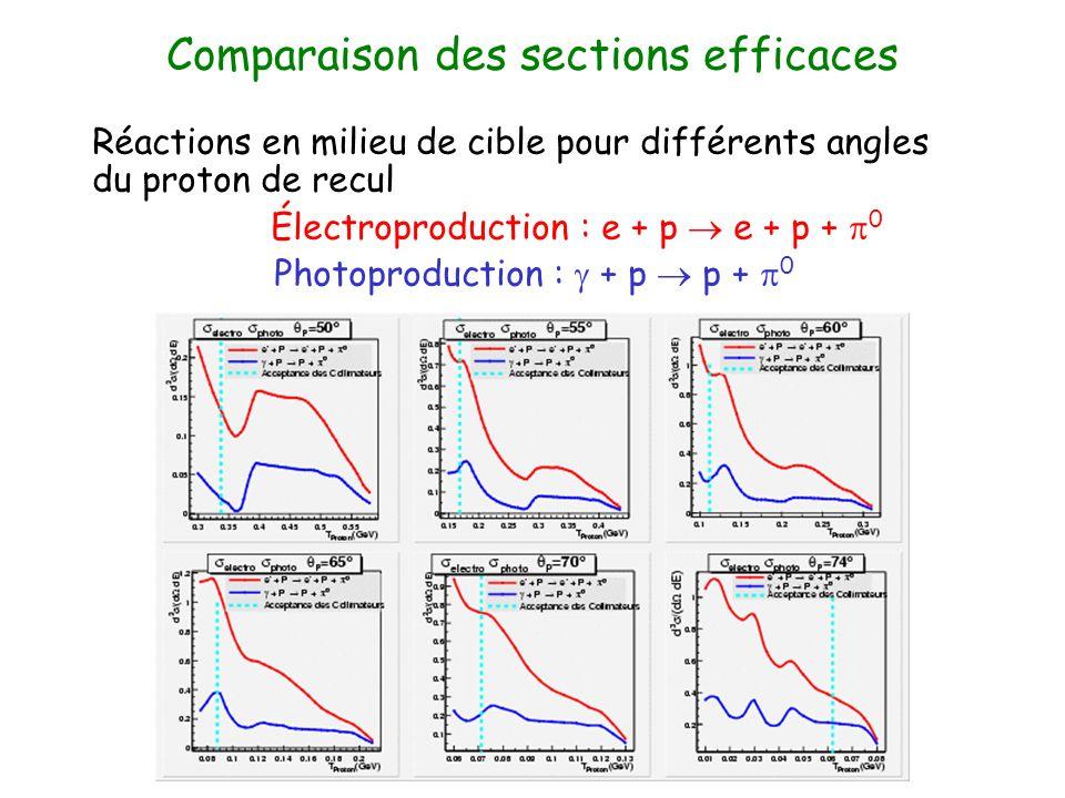 Comparaison des sections efficaces Réactions en milieu de cible pour différents angles du proton de recul Électroproduction : e + p e + p + 0 Photoproduction : + p p + 0