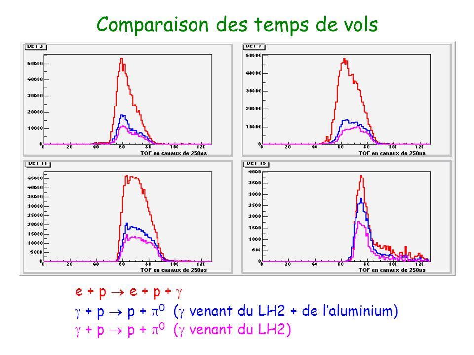 Comparaison des temps de vols e + p e + p + + p p + 0 ( venant du LH2 + de laluminium) + p p + 0 ( venant du LH2)