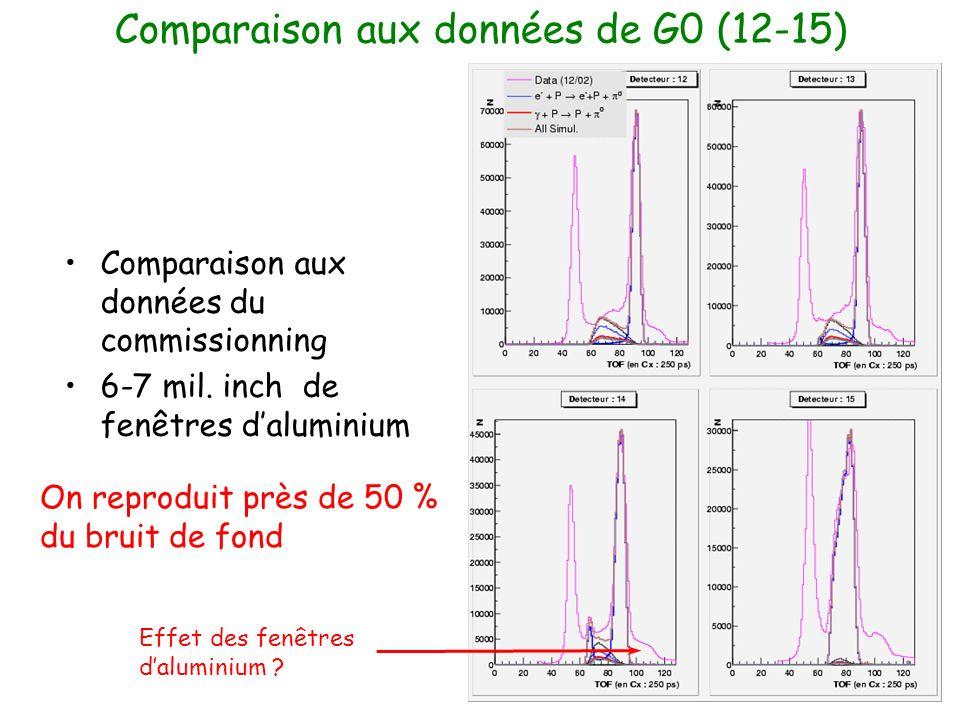 Comparaison aux données de G0 (12-15) Effet des fenêtres daluminium .
