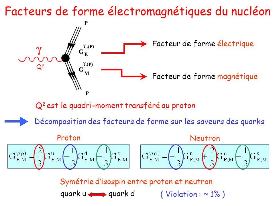Facteurs de forme électromagnétiques du nucléon Décomposition des facteurs de forme sur les saveurs des quarks Proton Neutron Facteur de forme électrique Facteur de forme magnétique Q2Q2 Q 2 est le quadri-moment transféré au proton Symétrie disospin entre proton et neutron quark uquark d ( Violation : ~ 1% )