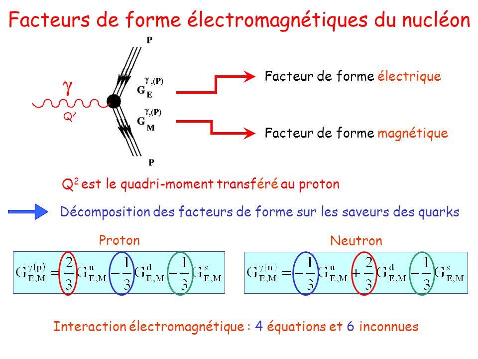 Facteurs de forme électromagnétiques du nucléon Décomposition des facteurs de forme sur les saveurs des quarks Proton Neutron Facteur de forme électrique Facteur de forme magnétique Q2Q2 Q 2 est le quadri-moment transféré au proton Interaction électromagnétique : 4 équations et 6 inconnues