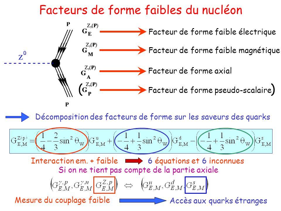 Facteurs de forme faibles du nucléon Décomposition des facteurs de forme sur les saveurs des quarks Facteur de forme faible électrique Facteur de forme pseudo-scalaire Facteur de forme faible magnétique Facteur de forme axial Interaction em.