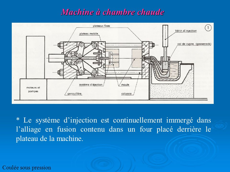 Machine à chambre chaude * Le système dinjection est continuellement immergé dans lalliage en fusion contenu dans un four placé derrière le plateau de