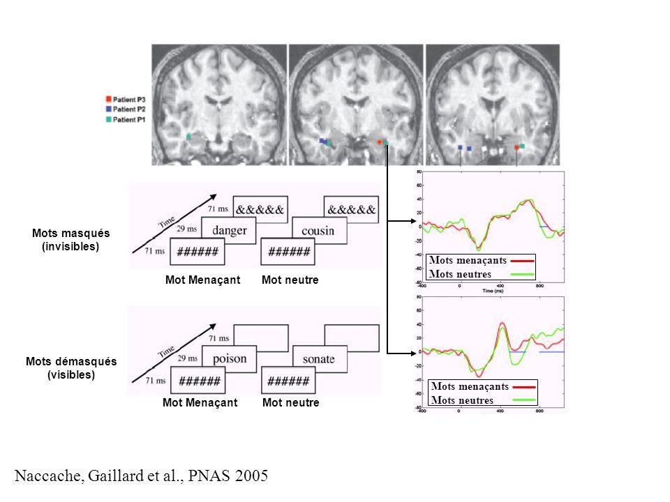 Naccache, Gaillard et al., PNAS 2005 Mot Menaçant Mot neutre Mots masqués (invisibles) Mots démasqués (visibles) Mots menaçants Mots neutres Mots mena