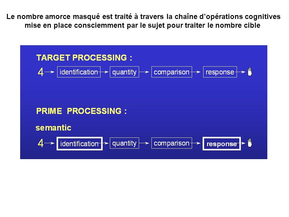Le nombre amorce masqué est traité à travers la chaîne dopérations cognitives mise en place consciemment par le sujet pour traiter le nombre cible